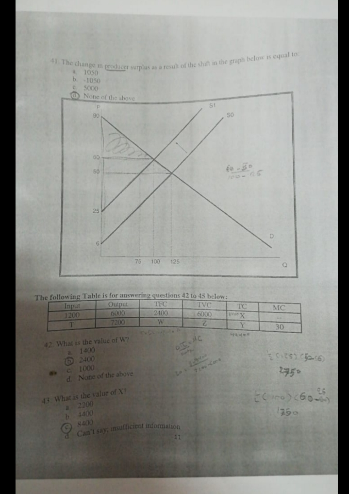 """41 The change m producer surplus as a resuli of the shift in the graph below is cqual to 1050 b. 1050 C 5000 O None of the above S1 90 60 50 75 100 125 """"he following Table is for answering questions 42 to 45 below: Input Output 6000 7200 TFC TVC TC 1200 2400 6000 MC T W. Y 2. 30 42 What is the value of W? a 1400 2400 40 1000 d. None of the above 44400 oIC -NC a. 2750 43. What is the value of X? a200 b 4400 8400 Can't say, insutticient information 750 11 250"""