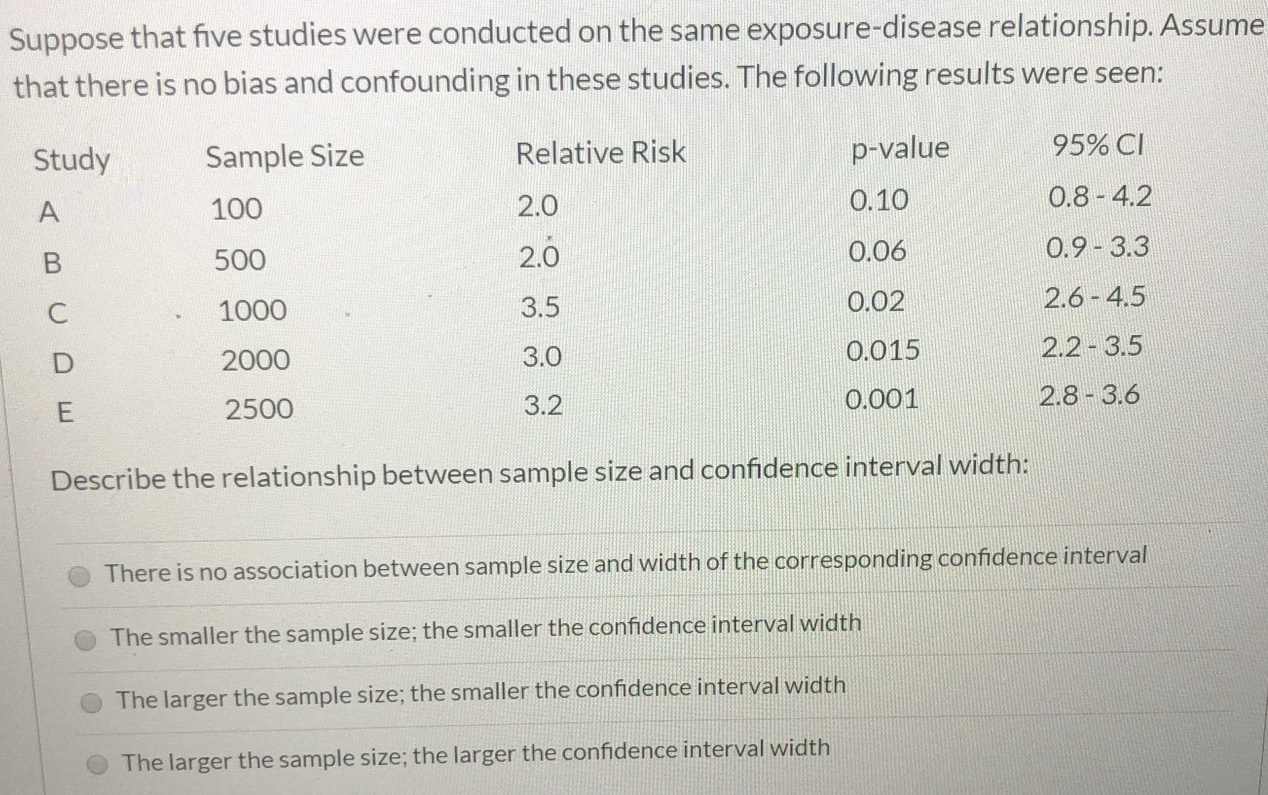 Suppose that five studies were conducted on the same exposure-disease relationship. Assume that there is no bias and confounding in these studies. The following results were seen: 95% CI p-value Relative Risk Sample Size Study 0.8-4.2 O.10 2.0 100 A 0.9-3.3 O.06 2.0 500 B 2.6-4.5 O.02 3.5 1000 2.2-3.5 O.015 3.0 2000 2.8-3.6 O.001 3.2 2500 E Describe the relationship between sample size and confidence interval width: There is no association between sample size and width of the corresponding confidence interval The smaller the sample size; the smaller the confidence interval width The larger the sample size; the smaller the confidence interval width The larger the sample size; the larger the confidence interval width