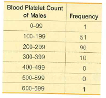 Blood Platelet Count of Males Frequency 0-99 100-199 51 200-299 90 300-399 10 400-499 500-599 600-699 1