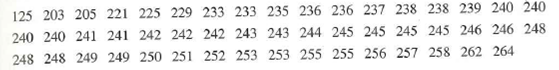 125 203 205 221 225 229 233 233 235 236 236 237 238 238 239 240 240 240 240 241 241 242 242 242 243 243 244 245 245 245 245 246 246 248 248 248 249 249 250 251 252 253 253 255 255 256 257 258 262 264