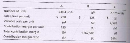 A Number of units Sales price per unit Variable costs per unit Contribution margin per unit Total contribution margin Contribution margin ratio 2,064 units 2,570 units (g) 4,528 (d) 125 $ 250 (a) %2$ 50 125 (h) (b) (e) 1,567,500 () (f) 20% ()