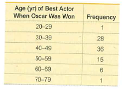 Age (yr) of Best Actor When Oscar Was Won Frequency 20-29 28 30-39 36 40-49 15 50-59 60-69 70-79