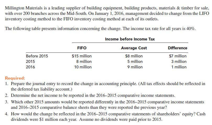 Millington Materials is a leading supplier of building equipment, building products, materials & timber for sale, with over 200 branches across the Mid-South. On January 1, 2016, management decided to change from the LIFO inventory costing method to the FIFO inventory costing method at each of its outlets. The following table presents information concerning the change. The income tax rate for all years is 40%. Income before Income Tax Average Cost Difference FIFO $8 million Before 2015 $15 million $7 million 8 million 5 million 3 million 2015 9 million 1 million 10 million 2016 Required: 1. Prepare the journal entry to record the change in accounting principle. (All tax effects should be reflected in the deferred tax liability account.) 2. Determine the net income to be reported in the 2016-2015 comparative income statements. 3. Which other 2015 amounts would be reported differently in the 2016-2015 comparative income statements and 2016-2015 comparative balance sheets than they were reported the previous year? 4. How would the change be reflected in the 2016-2015 comparative statements of shareholders' equity? Cash dividends were $1 million each year. Assume no dividends were paid prior to 2015.