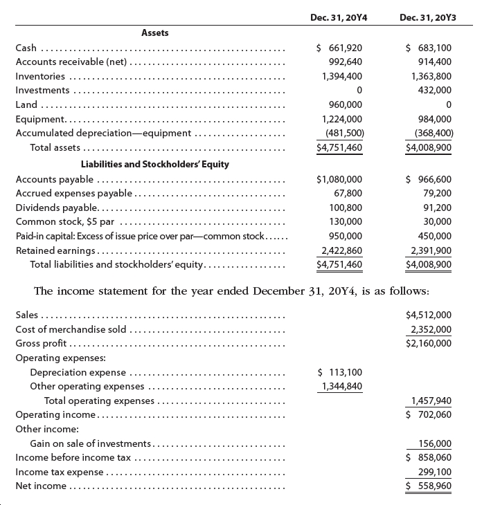 Dec. 31, 20Y4 Dec. 31, 20Y3 Assets $ 683,100 $ 661,920 Cash Accounts receivable (net) 914,400 992,640 Inventories 1,394,400 1,363,800 Investments 432,000 Land 960,000 Equipment.... Accumulated depreciation-equipment 1,224,000 984,000 (481,500) (368,400) Total assets $4,751,460 $4,008,900 Liabilities and Stockholders' Equity $ 966,600 79,200 Accounts payable .... Accrued expenses payable. Dividends payable..... Common stock, $5 par $1,080,000 67,800 91,200 100,800 130,000 30,000 Paid-in capital: Excess of issue price over par-common stock...... Retained earnings...... Total liabilities and stockholders' equity. 450,000 950,000 2,422,860 $4,751,460 2,391,900 $4,008,900 The income statement for the year ended December 31, 20¥4, is as follows: Sales ...... $4,512,000 Cost of merchandise sold Gross profit ...... Operating expenses: Depreciation expense Other operating expenses Total operating expenses 2,352,000 $2,160,000 $ 113,100 1,344,840 1,457,940 $ 702,060 Operating income.. Other income: Gain on sale of investments... 156,000 $ 858,060 Income before income tax Income tax expense 299,100 $ 558,960 Net income ...