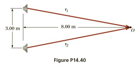 8.00 m 3.00 m Figure P14.40
