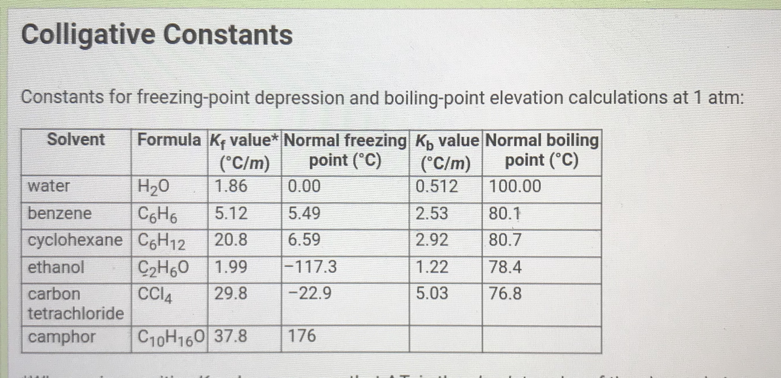 Colligative Constants Constants for freezing-point depression and boiling-point elevation calculations at 1 atm: Formula K, value* Normal freezing K, value Normal boiling point (°C) Solvent (°C/m) (°C/m) point (°C) water H20 1.86 0.00 0.512 100.00 benzene C6H6 5.12 5.49 2.53 80.1 cyclohexane C6H12 20.8 6.59 2.92 80.7 ethanol -117.3 C2H60 CCIA 1.99 1.22 78.4 carbon 29.8 -22.9 5.03 76.8 tetrachloride camphor C10H160 37.8 176
