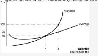 Marginal Avorage $50 30 15 Quantity (barrels of oil)