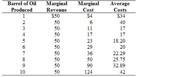 Marginal Marginal Barrel of Oil Average Revenue $50 Produced Cost Costs $34 1 $4 2 50 6 40 50 50 17 3 11 17 17 4 50 23 18.20 6 50 29 20 50 50 7 36 22.29 8 50 25.75 9 50 90 32.89 10 50 124 42