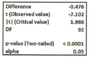 Difference t(Observed value) It| (Critical value) -0.476 -7.102 1.986 DF 92 p-value (Two-tailed) <0.0001 alpha 0.05