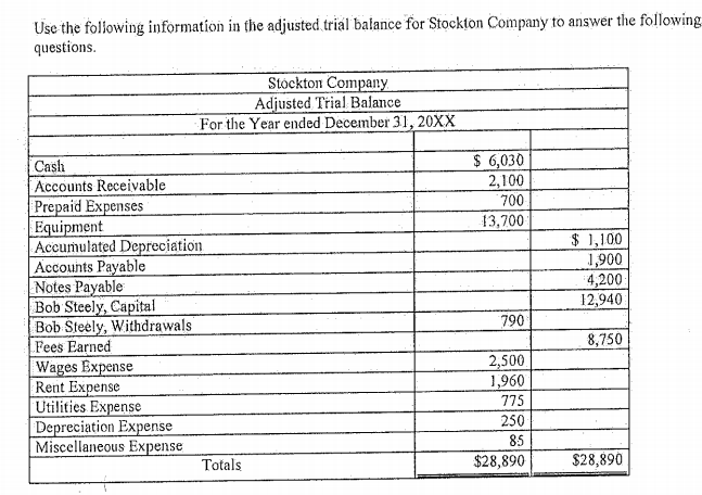 Use the following information in the adjusted trial balance for Stockton Company to answer the following questions. Stóckton Company Adjusted Trial Balance For the Year ended December 31, 20XX $ 6,030 Cash 2,100 Accounts Receivable 700 Prepaid Expenses Equipment Accumulated Depreciation Accounts Payable Notes Payable Bob Steely, Capital Bob Steely, Withdrawals Fees Earned Wages Expense Rent Expense Utilities Expense Depreciation Expense Miscellaneous Expense 13,700 $ 1,100 1,900 4,200 12,940 790 8,750 2,500 1,960 775 250 85 $28,890 Totals $28,890
