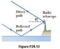 Direct path Radio telescope Reflected path Figure P24.13