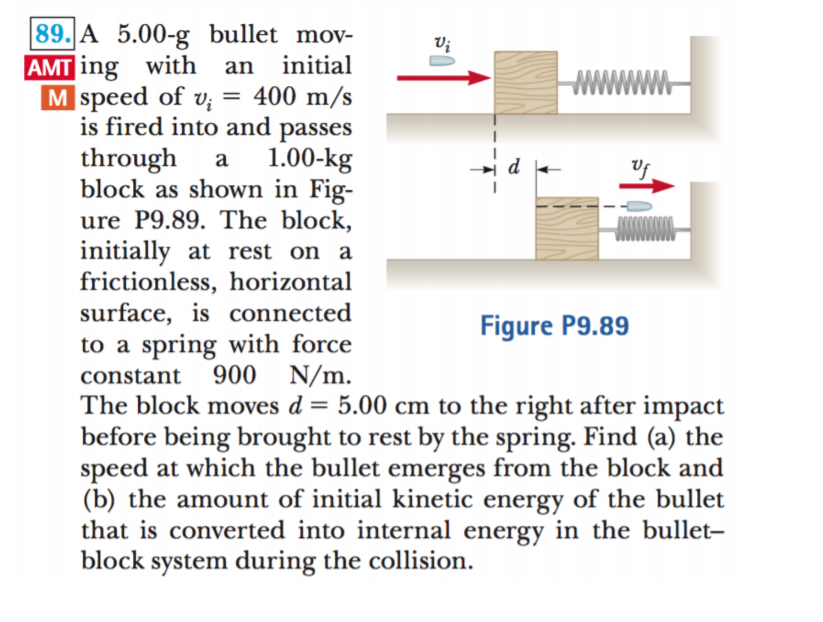 89. A 5.00-g bullet mov- AMT ing with M speed of v; = 400 m/s is fired into and passes Vi an initial 1.00-kg block as shown in Fig- ure P9.89. The block, initially at rest on a frictionless, horizontal surface, is connected to a spring with force N/m. through a Figure P9.89 900 constant The block moves d = 5.00 cm to the right after impact before being brought to rest by the spring. Find (a) the speed at which the bullet emerges from the block and (b) the amount of initial kinetic energy of the bullet that is converted into internal energy in the bullet- block system during the collision.