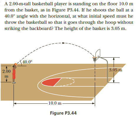 A 2.00-m-tall basketball player is standing on the floor 10.0 m from the basket, as in Figure P3.44. If he shoots the ball at a 40.0° angle with the horizontal, at what initial speed must he throw the basketball so that it goes through the hoop without striking the backboard? The height of the basket is 3.05 m. {40.0° 3.05 m 2.00 –10.0 m - Figure P3.44