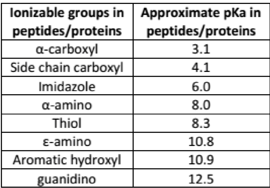 lonizable groups in Approximate pKa in peptides/proteins а-carboxyl Side chain carboxyl peptides/proteins 3.1 4.1 Imidazole 6.0 a-amino 8.0 Thiol 8.3 E-amino 10.8 Aromatic hydroxyl 10.9 guanidino 12.5