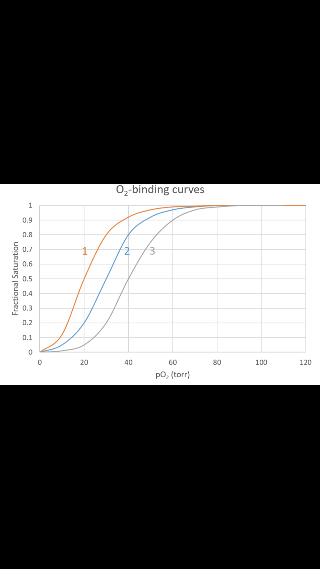 O2-binding curves 1 0.9 0.8 2 0.7 3 0.6 0.5 0.4 0.3 0.2 0.1 100 120 20 40 60 80 po2 (torr) Fractional Saturation