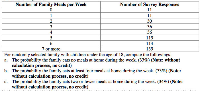 Number of Survey Responses Number of Family Meals per Week 11 11 30 3 36 36 4 5 119 6. 7 or more 114 139 For randomly selected family with children under the age of 18, compute the followings. a. The probability the family eats no meals at home during the week. (33%) (Note: without calculation process, no credit) b. The probability the family eats at least four meals at home during the week. (33%) (Note: without calculation process, no credit) c. The probability the family eats two or fewer meals at home during the week. (34%) (Note: without calculation process, no credit)