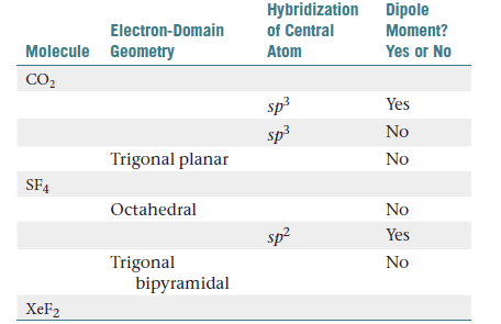 Answered: Hybridization Dipole of Central… | bartlebyXef2 Hybridization Of Central Atom