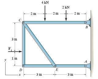 4 kN 2 kN 2m 2m 2m 3 m 1 m A E 3 m 3 m x
