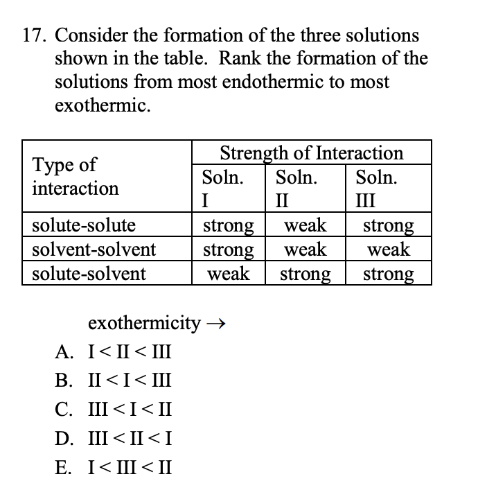 17. Consider the formation of the three solutions shown in the table. Rank the formation of the solutions from most endothermic to most exothermic. Strength of Interaction Soln. Type of interaction Soln. Soln. II III solute-solute weak strong strong weak strong weak solvent-solvent weak solute-solvent strong strong exothermicity → A. I< II< II В. I<I<Ш C. III <I<II D. III < II <I E. I< III<II