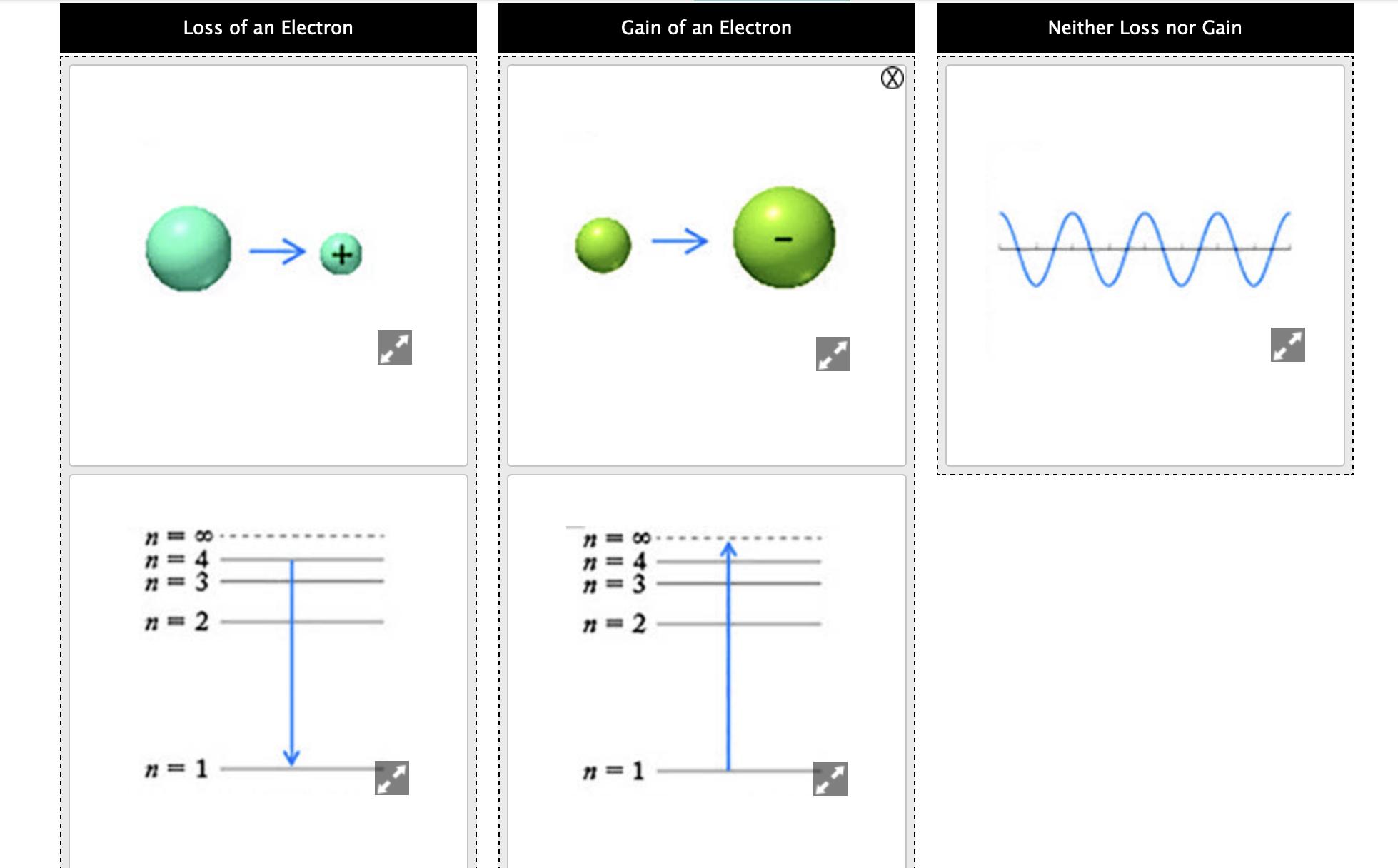 Loss of an Electron Gain of an Electron Neither Loss nor Gain VAAA + n= 4 n 3 n 4 n 3 n 2 n 2 n1 n 1
