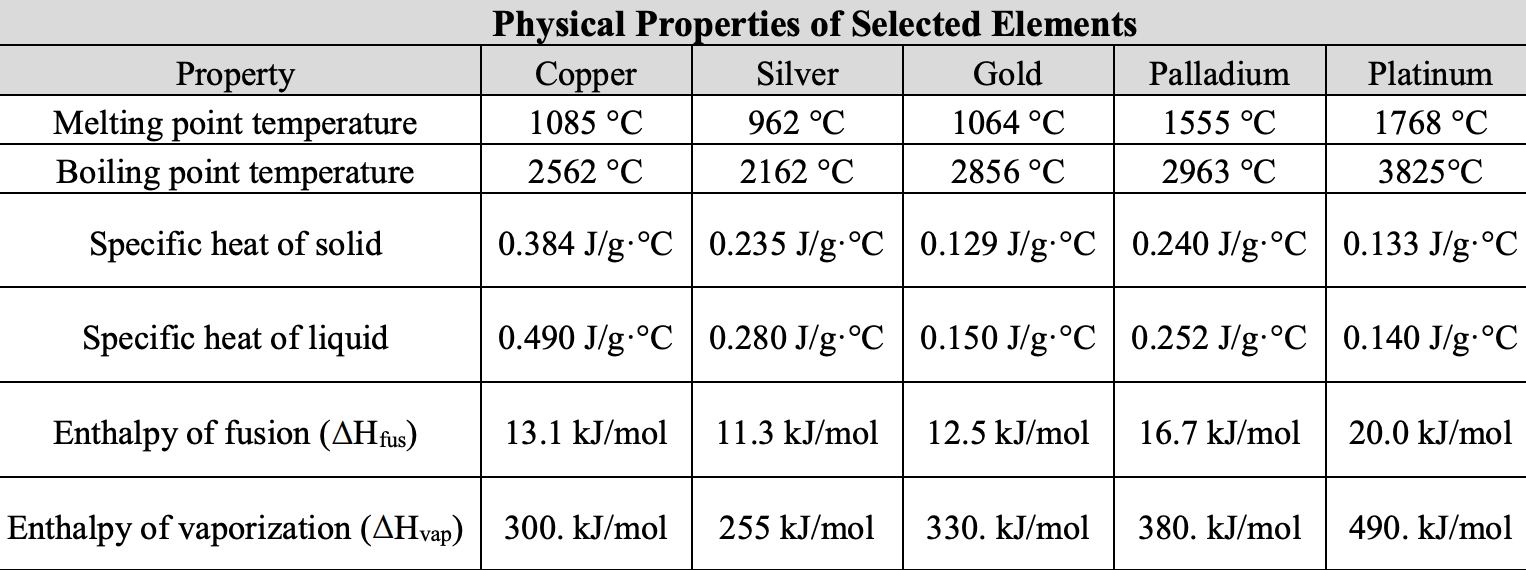 Physical Properties of Selected Elements Copper Silver Platinum Gold Palladium Property Melting point temperature Boiling point temperature 1064 °C 1768 °C 1085 °C 962 °C 1555 °C 2562 °C 2162 °C 2856 °C 2963 °C 3825°C 0.384 J/g.°C 0.235 J/g.°C 0.129 J/g C 0.240 J/g.°C 0.133 J/g.°C Specific heat of solid 0.490 J/g °C 0.280 J/g.°C 0.150 J/g °C 0.252 J/g.°C 0.140 J/g°C Specific heat of liquid 12.5 kJ/mol Enthalpy of fusion (AHfus) 13.1 kJ/mol 11.3 kJ/mol 16.7 kJ/mol 20.0 kJ/mol Enthalpy of vaporization (AHvap) 300. kJ/mol 330. kJ/mol 380. kJ/mol 255 kJ/mol 490. kJ/mol