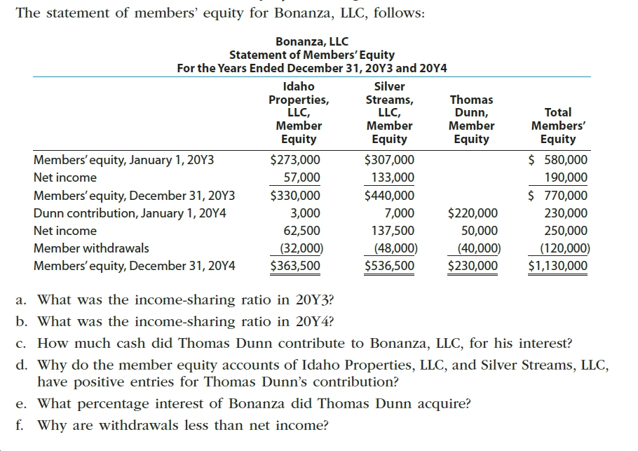 The statement of members' equity for Bonanza, LLC, follows: Bonanza, LLC Statement of Members' Equity For the Years Ended December 31, 20Y3 and 20Y4 Idaho Silver Properties, LLC, Member Equity Thomas Streams, LLC, Member Equity Total Members' Dunn, Member Equity Equity $ 580,000 Members' equity, January 1, 20Y3 $273,000 $307,000 Net income 57,000 133,000 190,000 $ 770,000 Members' equity, December 31, 20Y3 Dunn contribution, January 1, 20OY4 $330,000 $440,000 $220,000 3,000 7,000 230,000 137,500 250,000 Net income 62,500 50,000 Member withdrawals (32,000) $363,500 (48,000) (40,000) $230,000 (120,000) $1,130,000 $536,500 Members'equity, December 31, 20Y4 a. What was the income-sharing ratio in 20Y3? b. What was the income-sharing ratio in 20Y4? c. How much cash did Thomas Dunn contribute to Bonanza, LLC, for his interest? d. Why do the member equity accounts of Idaho Properties, LLC, and Silver Streams, LLC, have positive entries for Thomas Dunn's contribution? e. What percentage interest of Bonanza did Thomas Dunn acquire? f. Why are withdrawals less than net income?