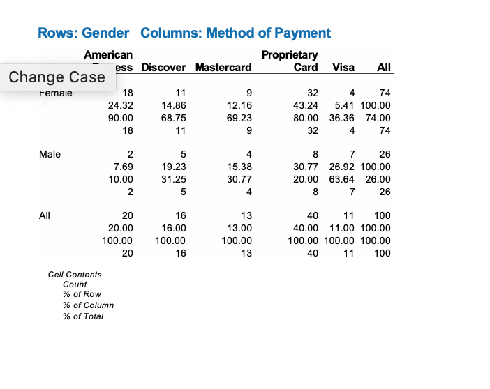 Rows: Gender Columns: Method of Payment American Proprietary Card Visa ess Discover Mastercard All Change Case 18 11 32 4 74 Femaie 43.24 24.32 14.86 12.16 5.41 100.00 90.00 68.75 69.23 80.00 36.36 74.00 18 11 32 4 74 Male 2 8 26 7.69 19.23 15.38 30.77 26.92 100.00 10.00 30.77 31.25 20.00 63.64 26.00 7 26 5 4 ll 20 16 13 40 11 100 16.00 20.00 13.00 40.00 11.00 100.00 100.00 100.00 100.00 100.00 100.00 100.00 100 20 16 13 40 11 Cell Contents Count % of Row % of olumn % of Total 2.