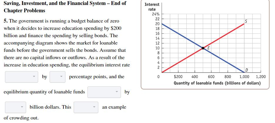 Saving, Investment, and the Financial System - End of Interest rate Chapter Problems 24% 22 5. The government is running a budget balance of zero when it decides to increase education spending by $200 20 18 16 billion and finance the spending by selling bonds. The 14 accompanying diagram shows the market for loanable funds before the government sells the bonds. Assume that there are no capital inflows or outflows. As a result of the 12 10 8 6 increase in education spending, the equilibrium interest rate 2 D by $200 1,200 percentage points, and the 400 600 800 1,000 Quantity of loanable funds (billions of dollars) equilibrium quantity of loanable funds by billion dollars. This an example of crowding out.