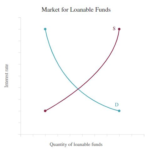 Market for Loanable Funds S D Quantity of loanable funds Interest rate