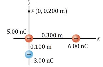 P (0, 0.200 m) 5.00 nC 0.300 m +) |0.100 m 6.00 nC |-3.00 nC