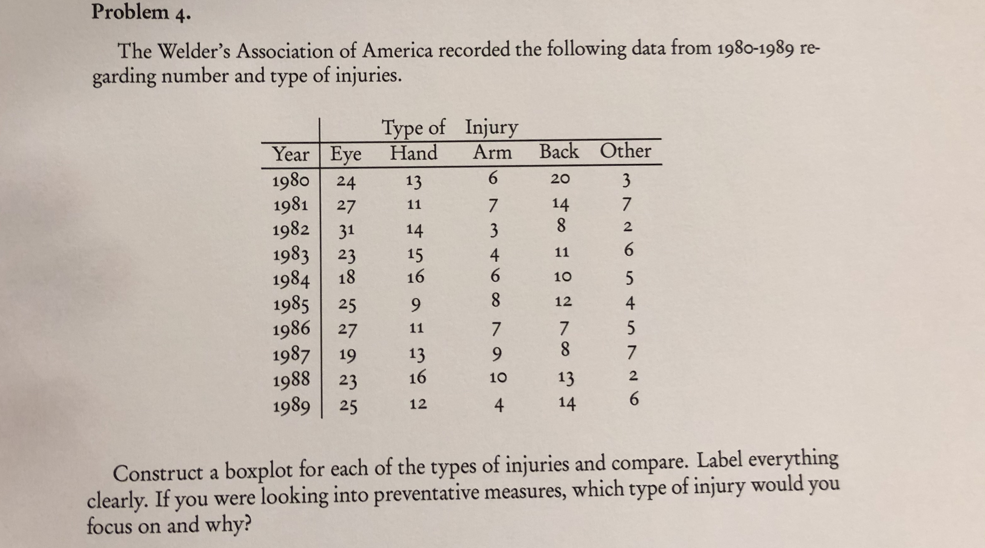 Problem 4. The Welder's Association of America recorded the following dat a from 1980-1989 re- garding number and type of injuries. Type of Injury Back Other Year Eye Hand Arm 1980 1981 1982 20 13 24 14 7 27 11 2 3 14 31 6 1983 11 4 6 15 23 18 16 1984 10 8 1985 1986 27 1987 1988 1989 12 4 25 7 8 7 11 13 19 16 2 13 10 23 6 14 4 12 25 Construct a boxplot for each of the types of injuries and compare. Label everything clearly. If you were looking into preventative measures, which type of injury would you focus on and why?