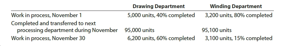 Drawing Department Winding Department 5,000 units, 40% completed 3,200 units, 80% completed Work in process, November 1 Completed and transferred to next processing department during November Work in process, November 30 95,000 units 95,100 units 6,200 units, 60% completed 3,100 units, 15% completed