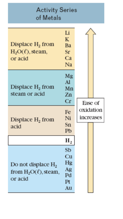 Activity Series of Metals Li к Displace H, from H2O({), steam, or acid Ba Sr Ca Na Mg Al Displace H, from Mn Zn steam or acid Cr Ease of oxidation Fe Ni increases Displace H, from Sn Pb acid Н, Sb Cu Hg Do not displace H2 Ag from H2O({), steam, Pd or acid Pt Au