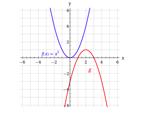 y 4 2 fX) = x? -6 -4 -2 4 -2 6. 2.