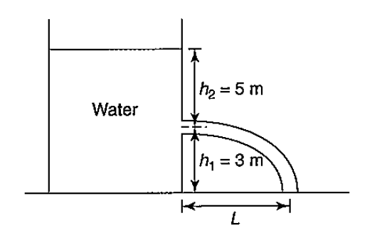 h2 = 5 m Water h1 3 m L