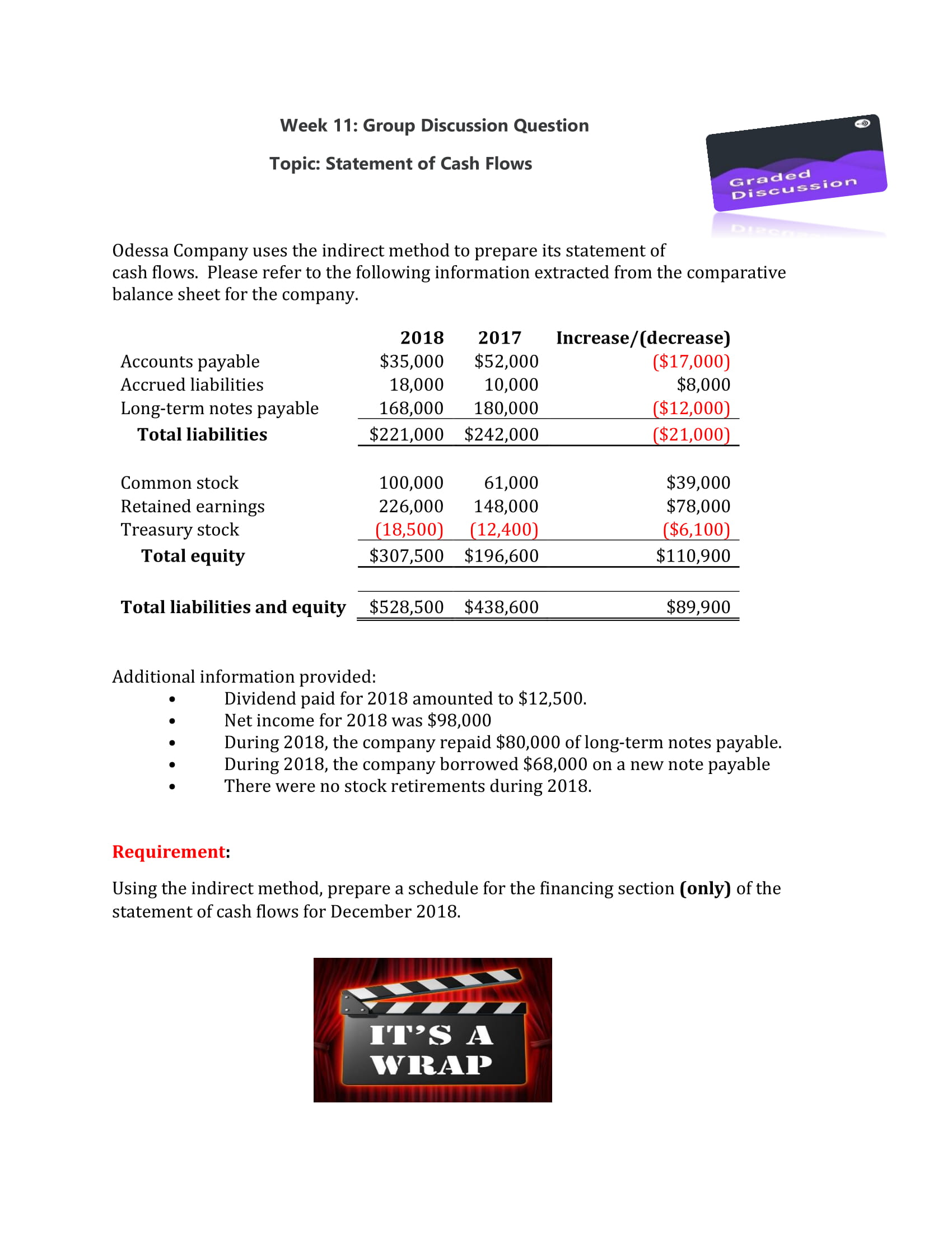 Week 11: Group Discussion Question Topic: Statement of Cash Flows Graded Discussion Odessa Company uses the indirect method to prepare its statement of cash flows. Please refer to the following information extracted from the comparative balance sheet for the company. Increase/(decrease) ($17,000) $8,000 2018 2017 Accounts payable $35,000 $52,000 Accrued liabilities 18,000 10,000 ($12,000) ($21,000) Long-term notes payable 180,000 168,000 $221,000 $242,000 Total liabilities $39,000 Common stock 100,000 61,000 Retained earnings $78,000 148,000 226,000 Treasury stock Total equity ($6,100) $110,900 (18,500) (12,400) $307,500 $196,600 $528,500 $438,600 Total liabilities and equity $89,900 Additional information provided: Dividend paid for 2018 amounted to $12,500 Net income for 2018 was $98,000 During 2018, the company repaid $80,000 of long-term notes payable. During 2018, the company borrowed $68,000 on a new note payable There were no stock retirements during 2018. Requirement: Using the indirect method, prepare a schedule for the financing section (only) of the statement of cash flows for December 2018 IT'S A WRAP