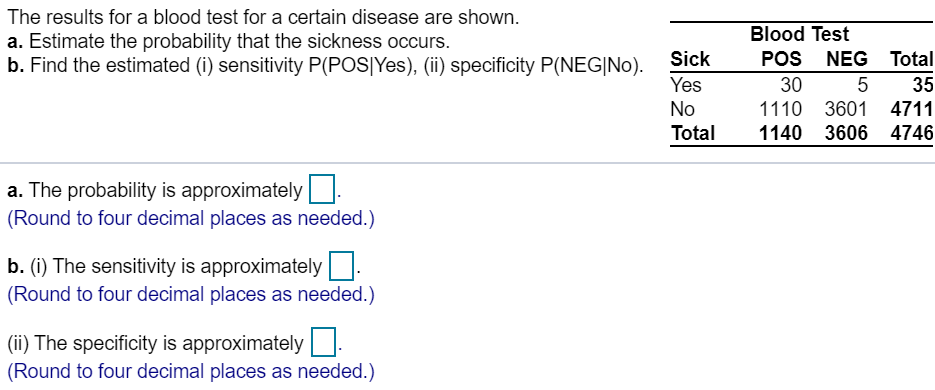 The results for a blood test for a certain disease are shown. Blood Test a. Estimate the probability that the sickness occurs. b. Find the estimated (i) sensitivity P(POSIYes), (ii) specificity P(NEG|No). POS NEG Total Sick Yes 30 5 35 No 1110 3601 4711 1140 3606 Total 4746 a. The probability is approximately (Round to four decimal places as needed.) b. (i) The sensitivity is approximately (Round to four decimal places as needed.) (i) The specificity is approximately (Round to four decimal places as needed.)