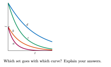 Which set goes with which curve? Explain your answers