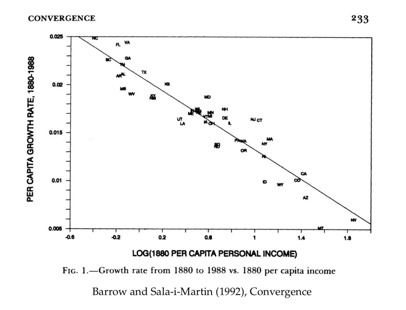 233 CONVERGENCE 0.025 GA TX ARL 0.02 MD DE L UT LA NJ CT 0.015 MA NY PAWA AB CA 0.01 WY AZ 0.005 -0.6 -0.2 0.2 O.6 1 1.4 1.8 LOG(1880 PER CAPITA PERSONAL INCOME) FIG. 1-Growth rate from 1880 to 1988 vs. 1880 per capita income Barrow and Sala-i-Martin (1992), Convergence PER CAPITA GROWTH RATE, 1880-1988