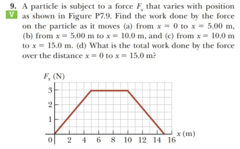 9. A particle is subject to a force F, that varies with position V as shown in Figure P7.9. Find the work done by the force on the particle as it moves (a) from x = 0 to x = 5.00 m, (b) from x = 5.00 m to x = 10.0 m, and (c) from x = 10.0 m to x = 15.0 m. (d) What is the total work done by the force over the distance x = 0 to x = 15.0 m? F (N) 3 2 x (m) 2 46 8 10 12 14 16