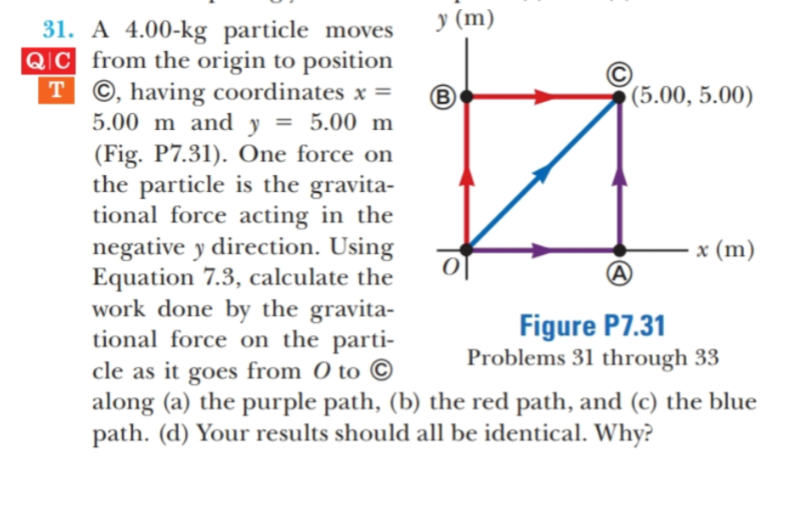 у (m) 31. A 4.00-kg particle moves QIC from the origin to position T ©, having coordinates x = 5.00 m and y (Fig. P7.31). One force on the particle is the gravita- tional force acting in the negative y direction. Using Equation 7.3, calculate the work done by the gravita- tional force on the parti- cle as it goes from O to C along (a) the purple path, (b) the red path, and (c) the blue path. (d) Your results should all be identical. Why? (5.00, 5.00) 5.00 m x (m) Figure P7.31 Problems 31 through 33