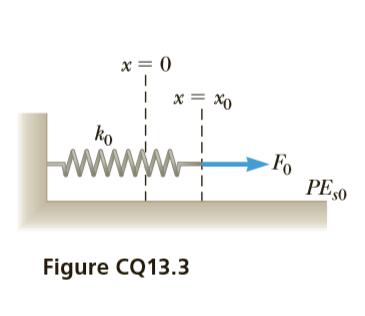 x= 0 х ko - Fo PES0 Figure CQ13.3