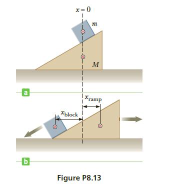 x = 0 т M a X. *ramp Xblock! Figure P8.13