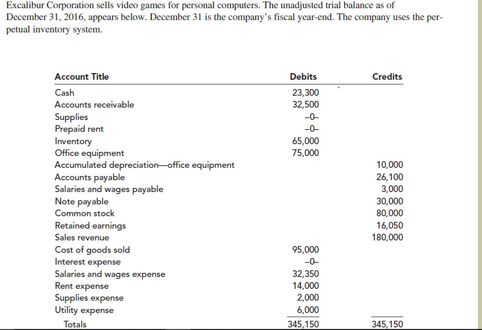 Excalibur Corporation sells video games for personal computers. The unadjusted trial balance as of December 31, 2016, appears below. December 31 is the company's fiscal year-end. The company uses the per- petual inventory system. Account Title Debits Credits Cash 23,300 Accounts receivable 32,500 Supplies Prepaid rent Inventory Office equipment Accumulated depreciation-office equipment Accounts payable Salaries and wages payable Note payable -0- -0- 65,000 75,000 10,000 26,100 3,000 30,000 Common stock 80,000 Retained earnings 16,050 Sales revenue 180,000 Cost of goods sold Interest expense Salaries and wages expense Rent expense Supplies expense Utility expense 95,000 -0- 32,350 14,000 2,000 6,000 Totals 345,150 345,150