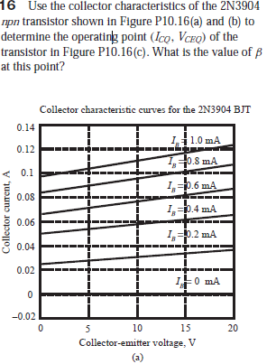 16 Use the collector characteristics of the 2N3904 npn transistor shown in Figure P10.16(a) and (b) to determine the operating point (Ico, Vceo) of the transistor in Figure P10.16(c). What is the value of B at this point? Collector characteristic curves for the 2N3904 BJT 0.14 I1.0 mA 0.12 10.8 mA 0.1 1p.6 mA 0.08 Ip.4 mA 0.06 I=0.2 mA 0.04 0.02 나0 mA -0.02 10 15 20 Collector-emitter voltage, V (a) Collector current, A