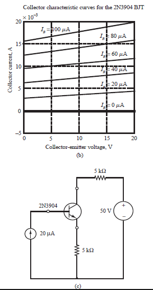 Collector characteristic curves for the 2N3904 BJT x 10 20 L100 μΑ 1, 80 μΑ 15 LE 60 µA 10 LE 20 µA LEO µA -5 10 15 20 Collector-emitter voltage, V (b) 5 k2 ww 2N3904 50 V 20 μΑ 5 k2 Collector current, A