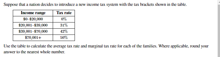 Suppose that a nation decides to introduce a new income tax system with the tax brackets shown in the table. Income range Tax rate $0-$20,000 0% $20,001–$39,000 31% 42% $39,001-$70,000 $70,001+ 50% Use the table to calculate the average tax rate and marginal tax rate for each of the families. Where applicable, round your answer to the nearest whole number.