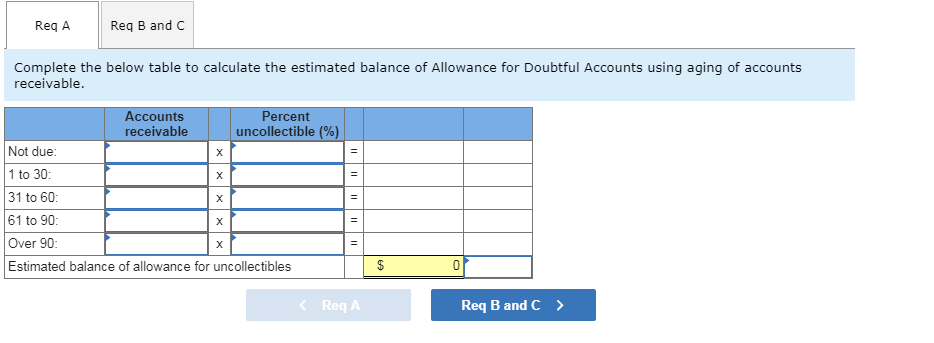 What is an Allowance For Doubtful Accounts?