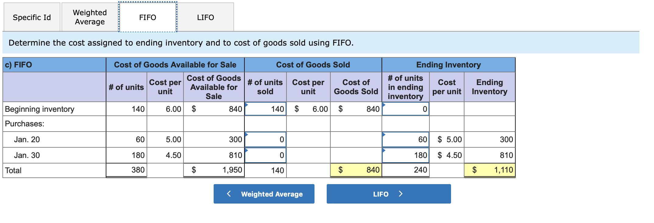 Weighted Average Specific Id LIFO FIFO Determine the cost assigned to ending inventory and to cost of goods sold using FIFO. c) FIFO Ending Inventory Cost of Goods Available for Sale Cost of Goods Sold Cost of Goods#of units # of units #of units Cost per unit Cost per Cost of Goods Sold Ending per unit Inventory Cost in ending Available for sold unit Sale inventory 6.00 $ Beginning inventory 140 $ $ 6.00 140 840 840 Purchases: 5.00 Jan. 20 60 5.00 300 60 300 4.50 Jan. 30 180 810 180 810 4.50 380 $ 1,110 1,950 840 240 Total 140 $ $ Weighted Average LIFO EA