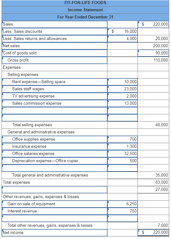 FIT-FOR-LIFE FOODS Income Statement For Year Ended December 31 220,000 Sales Less: Sales discounts Less: Sales returns and allowances 16,000 4,000 20,000 Net sales 200,000 Cost of goods sold 90,000 Gross profit 110,000 Expenses Selling expenses 10,000 23,000 2,000 Rent expense-Selling space Sales staff wages TV advertising expense 13,000 Sales commission expense Total selling expenses 48,000 General and administrative expenses 700 Office supplies expense Insurance expense 1,300 32,500 500 Office salaries expense Depreciation expense-Office copier Total general and administrative expenses 35,000 Total expenses 83,000 27,000 Other revenues, gains, expenses & losses 6,250 750 Gain on sale of equipment Interest revenue 7,000 Total other revenues, gains, expenses & losses 220,000 Net income